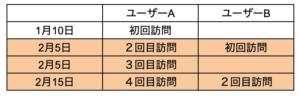 houmonhikaku