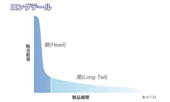 ロングテール戦略表
