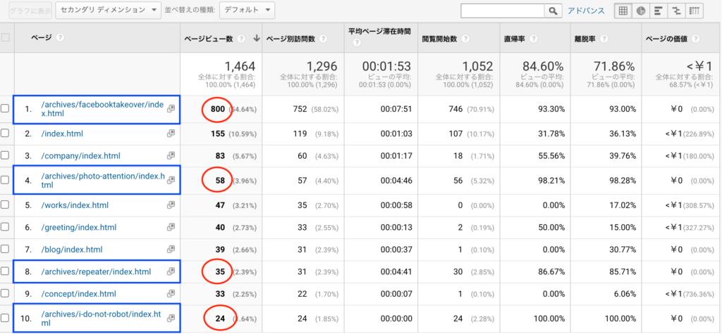Googleアナリティクスのカブフジ1か月間上位10ページ訪問者数