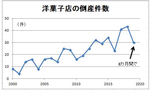 洋菓子店の倒産件数